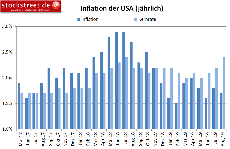 Entwicklung der Inflation in den USA