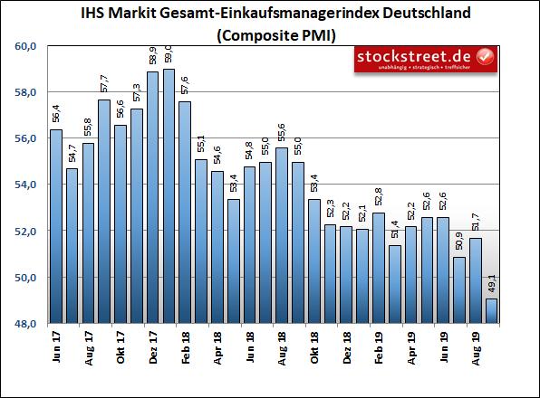 IHS Markit Einkaufsmanagerindex Deutschland Composite (Industrie und Dienstleistung)
