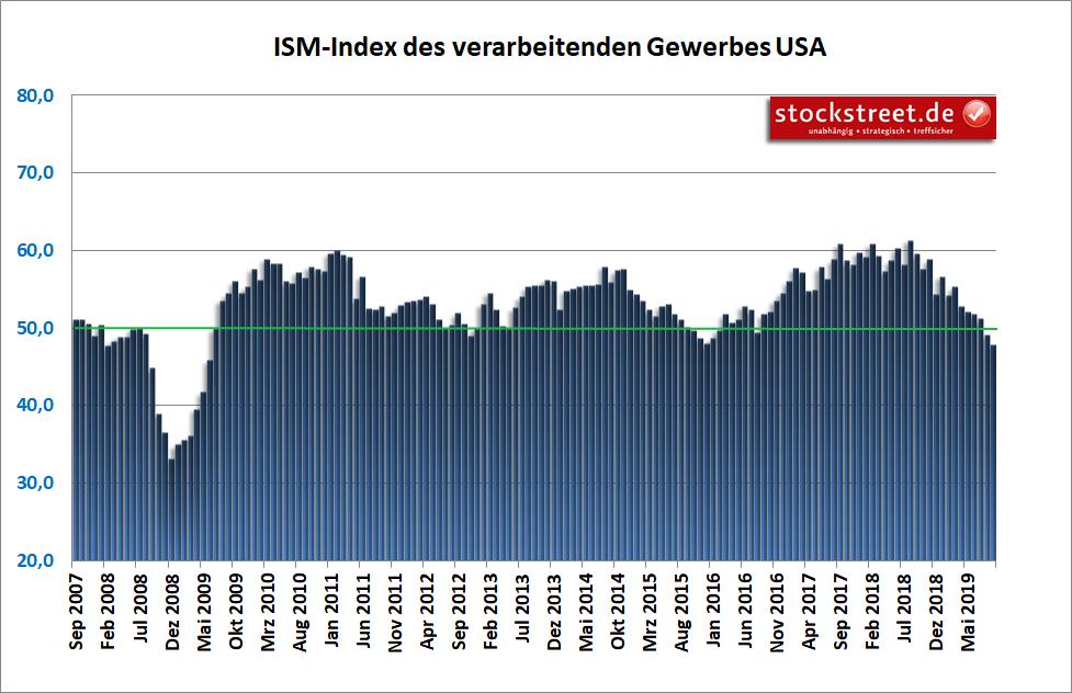 ISM-Index für das verarbeitende Gewerbe der USA