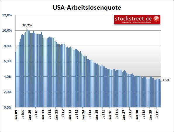 Entwicklung der Arbeitslosenquote in den USA