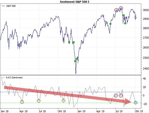 Sentiment S&P 500 I