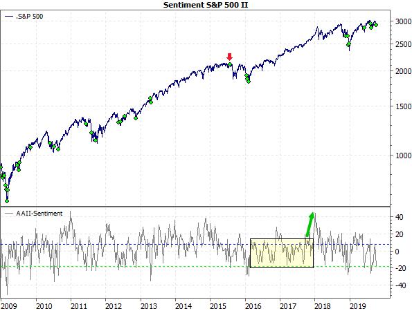 Sentiment S&P 500 II