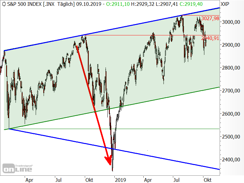 S&P 500 - ...remember to come back in September?