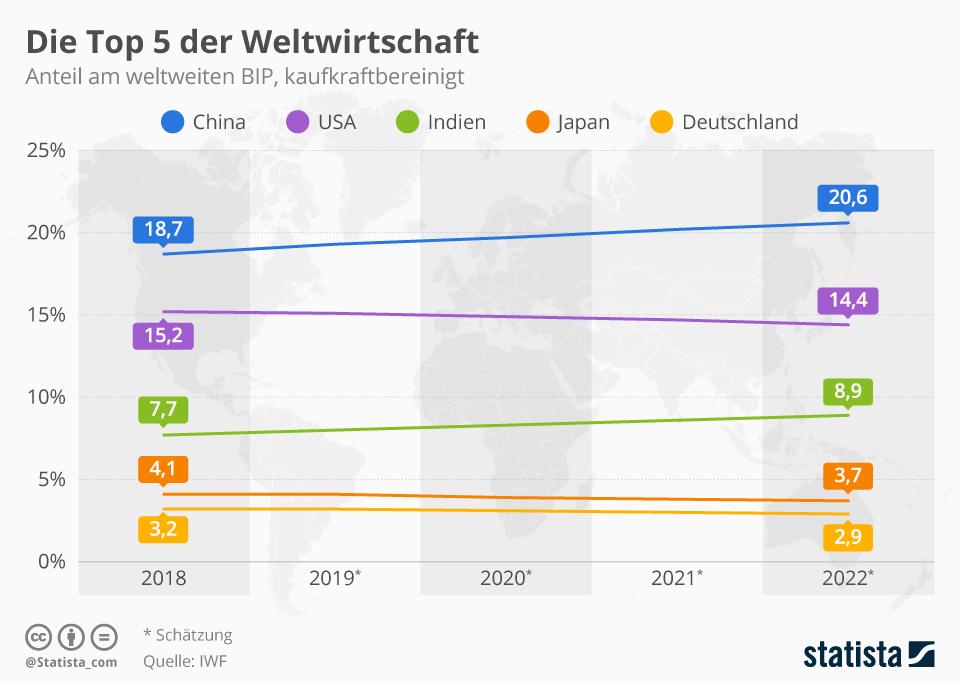 Anteile ausgewählter Länder am weltweiten BIP