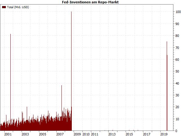 Fed-Interventionen am Repo-Markt