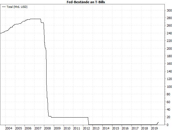 Fed-Bestände an T-Bills