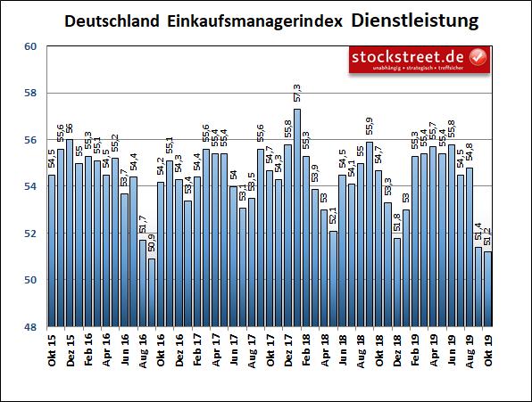 IHS Markit-Einkaufsmanagerindex der Dienstleister in Deutschland