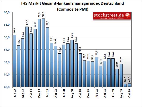 IHS Markit-Einkaufsmanagerindex der gesamten Privatwirtschaft in Deutschland
