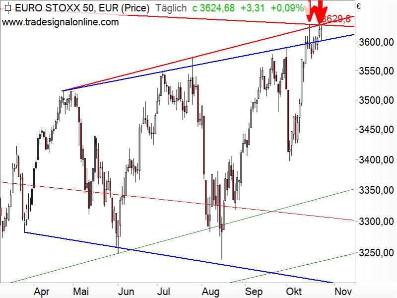 Euro STOXX 50 - logarithmisch