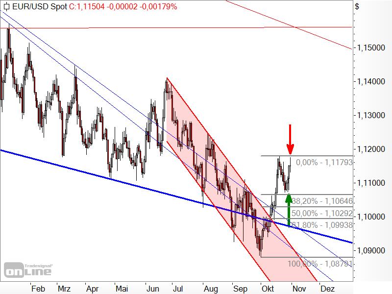 EUR/USD - Target-Trend-Analyse