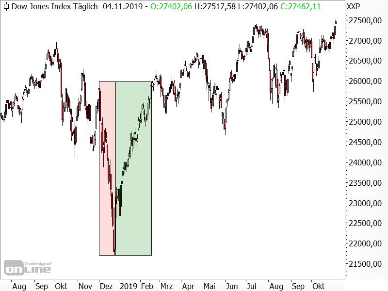 Dow Jones: Übertriebene Kursverluste wurden wieder aufgeholt