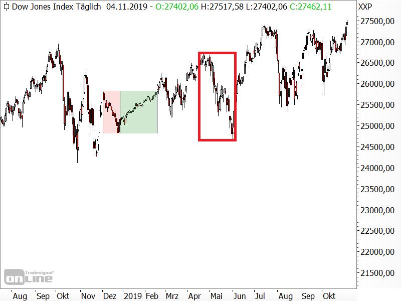 "Dow Jones - ""normalisierter"" Kursverlauf"