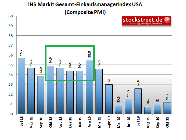 IHS Markit Einkaufsmanagerindex USA Composite (Industrie und Dienstleistung)