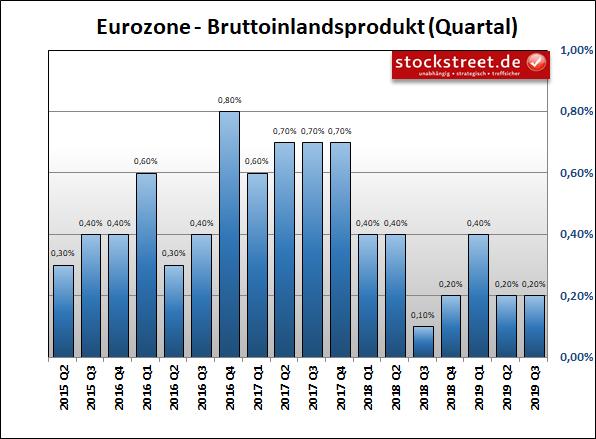 Entwicklung des Bruttoinlandsprodukts (BIP) in der Eurozone