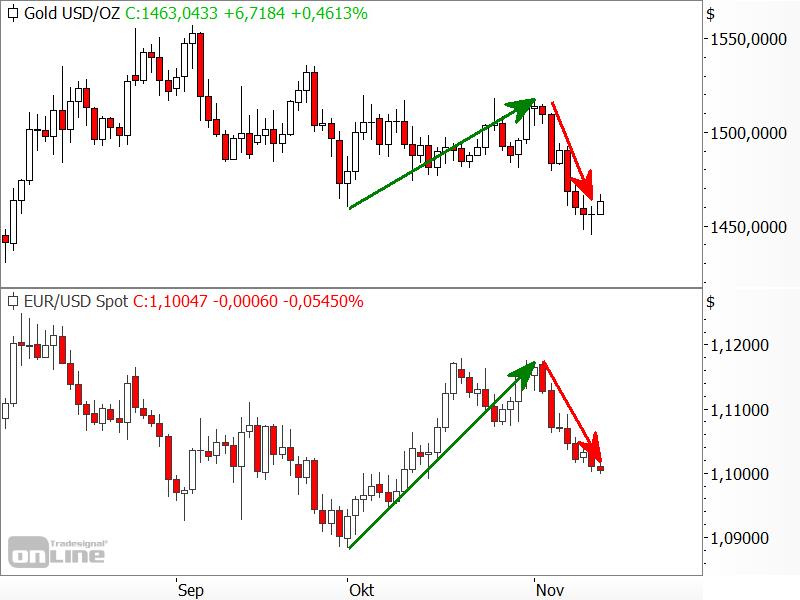 Aktuelle Korrelation zwischen Gold und EUR/USD