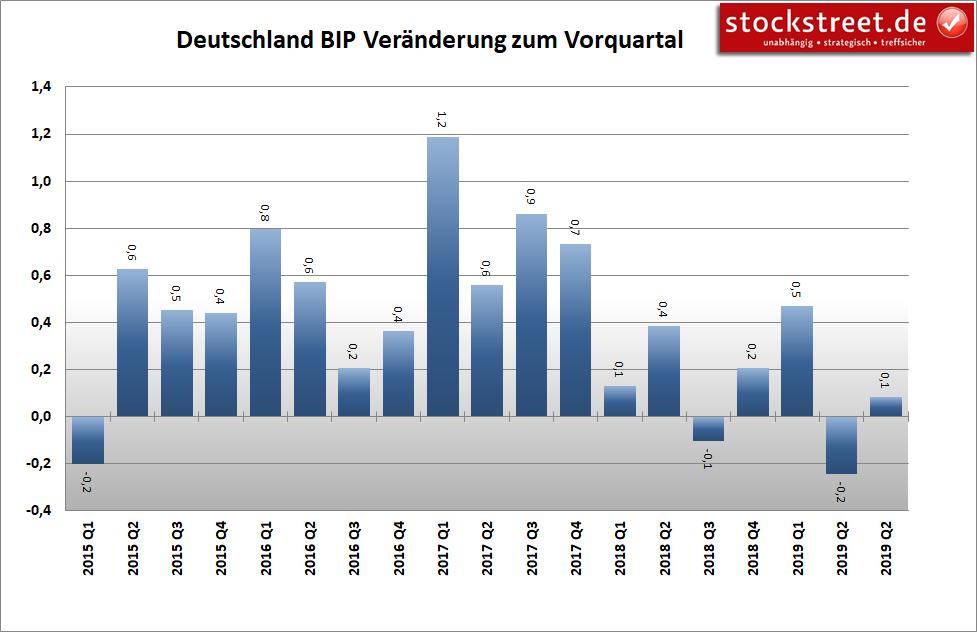 Bruttoinlandsprodukt (BIP) Deutschland