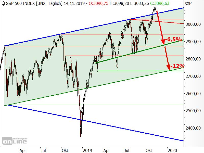 S&P 500 - Kursziele für Gegenbewegungen