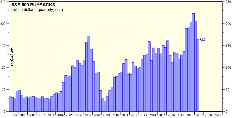 Aktienrückkäufe der Unternehmen aus dem S&P 500