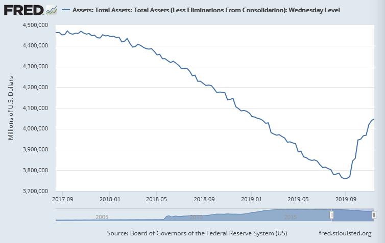 Bilanzsumme der US-Notenbank