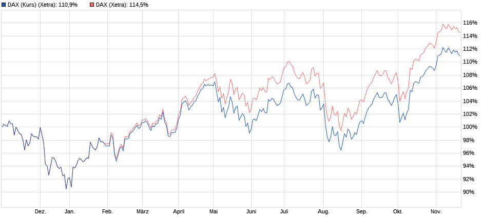 DAX: Performanceindex vs. Kursindex