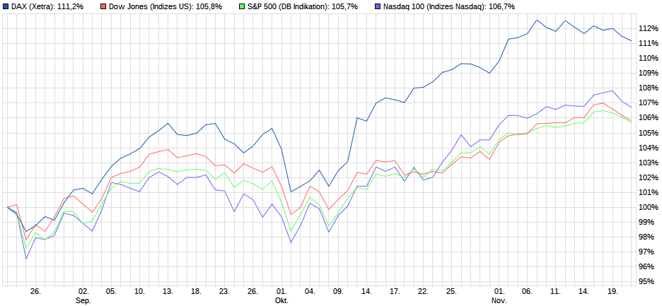 Performancevergleich DAX vs. US-Indizes