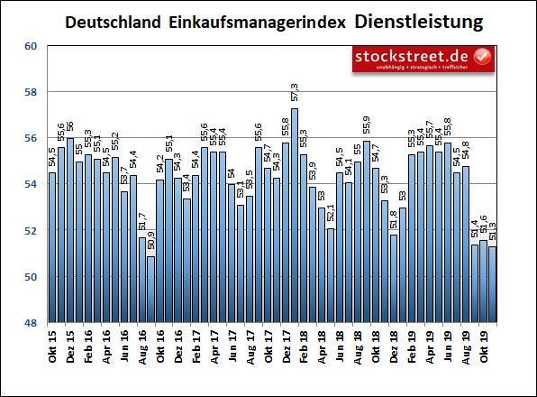 IHS Markit Einkaufsmanagerindex Deutschland Dienstleistung