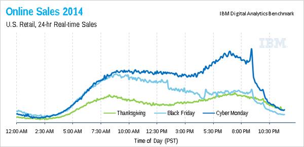 Online Sales Thanksgiving Period 2014