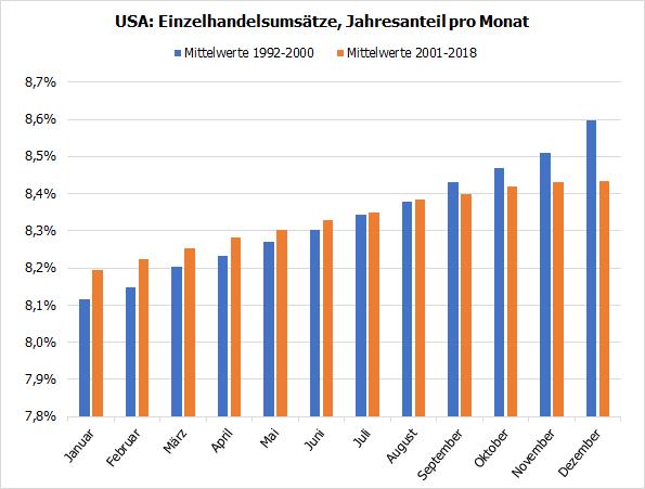 US-Einzelhandelsumsätze, Monatsanteile