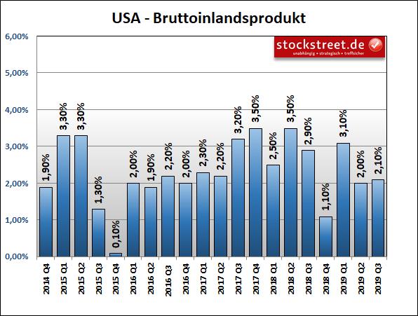 Bruttoinlandsprodukt (BIP) USA
