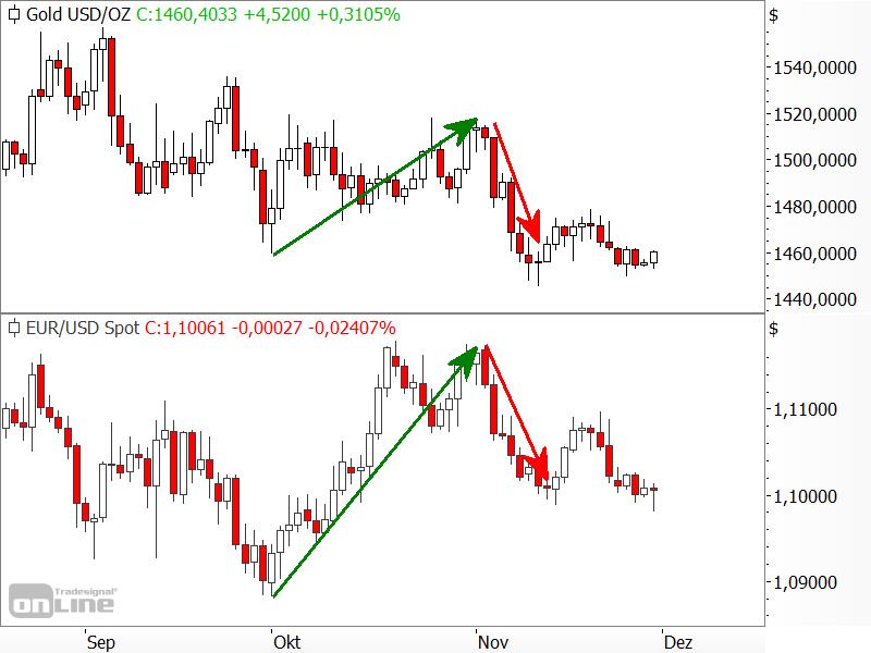 Gold vs. EUR/USD