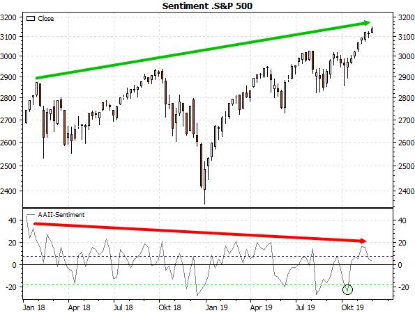 Sentiment S&P 500