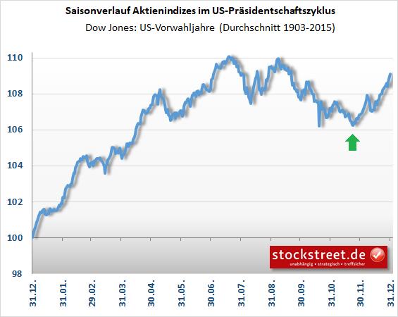 Dow Jones im Vorwahljahr