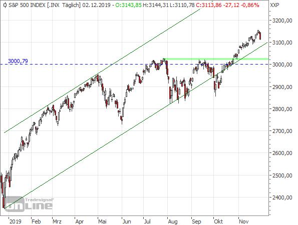 S&P 500 Tageschart seit Dezember 2018
