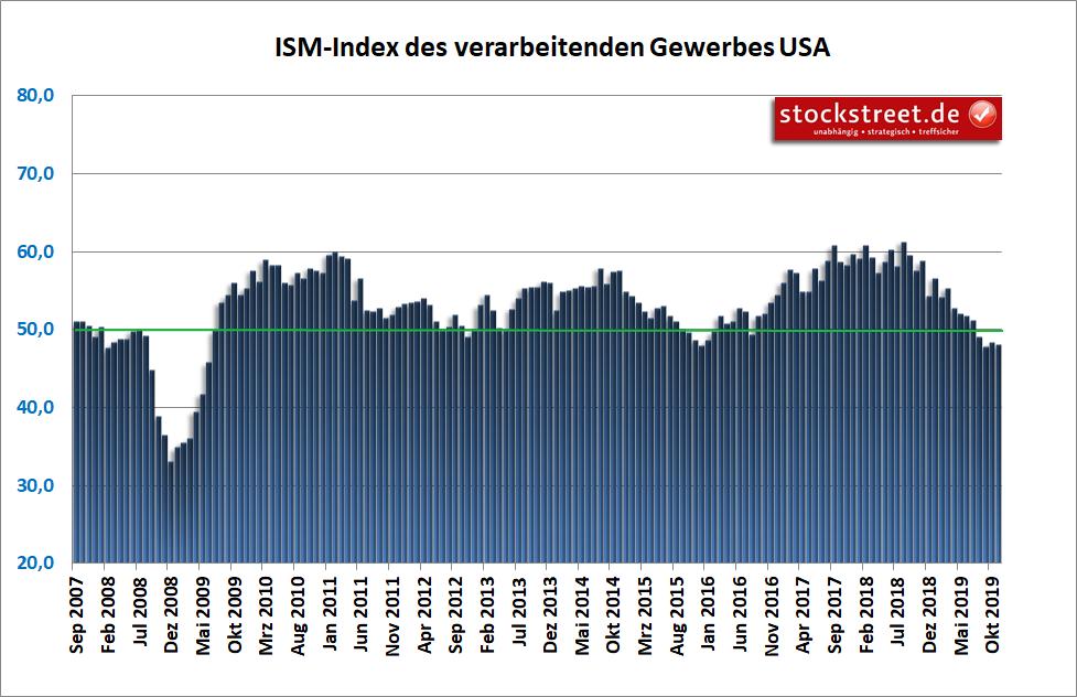 ISM-Index des verarbeitenden Gewerbes USA