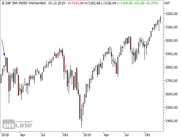 S&P 500 Wochenchart seit Januar 2018