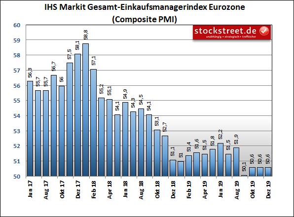 IHS Markit Einkaufsmanagerindex Eurozone Composite (Industrie und Dienstleistung)