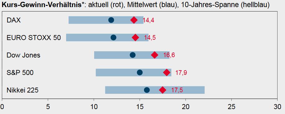 Kursgewinnverhältnisse (KGV) der großen Aktienmärkte