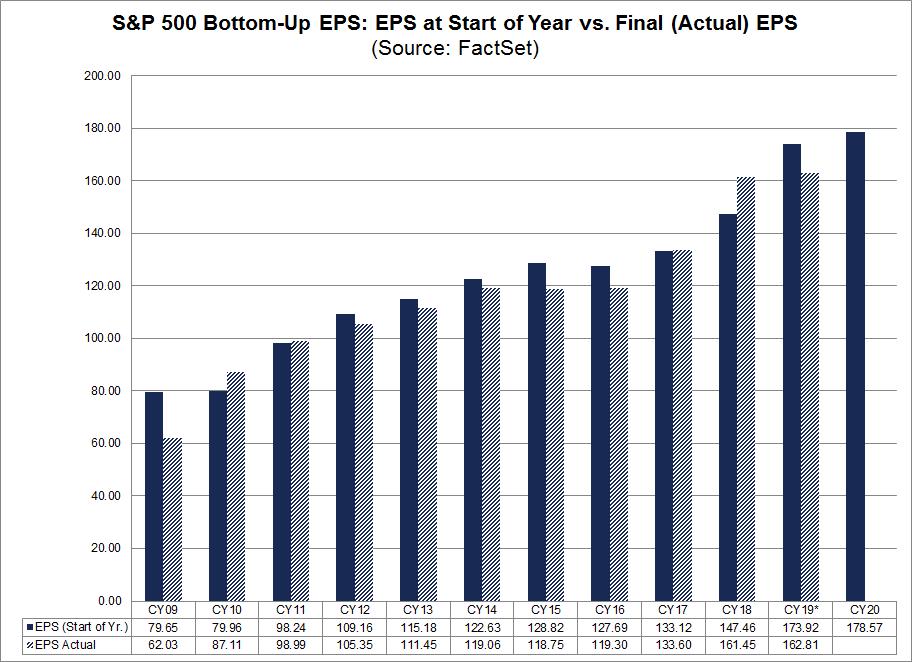 S&P 500 - Entwicklung der Gewinne je Aktie (EPS)