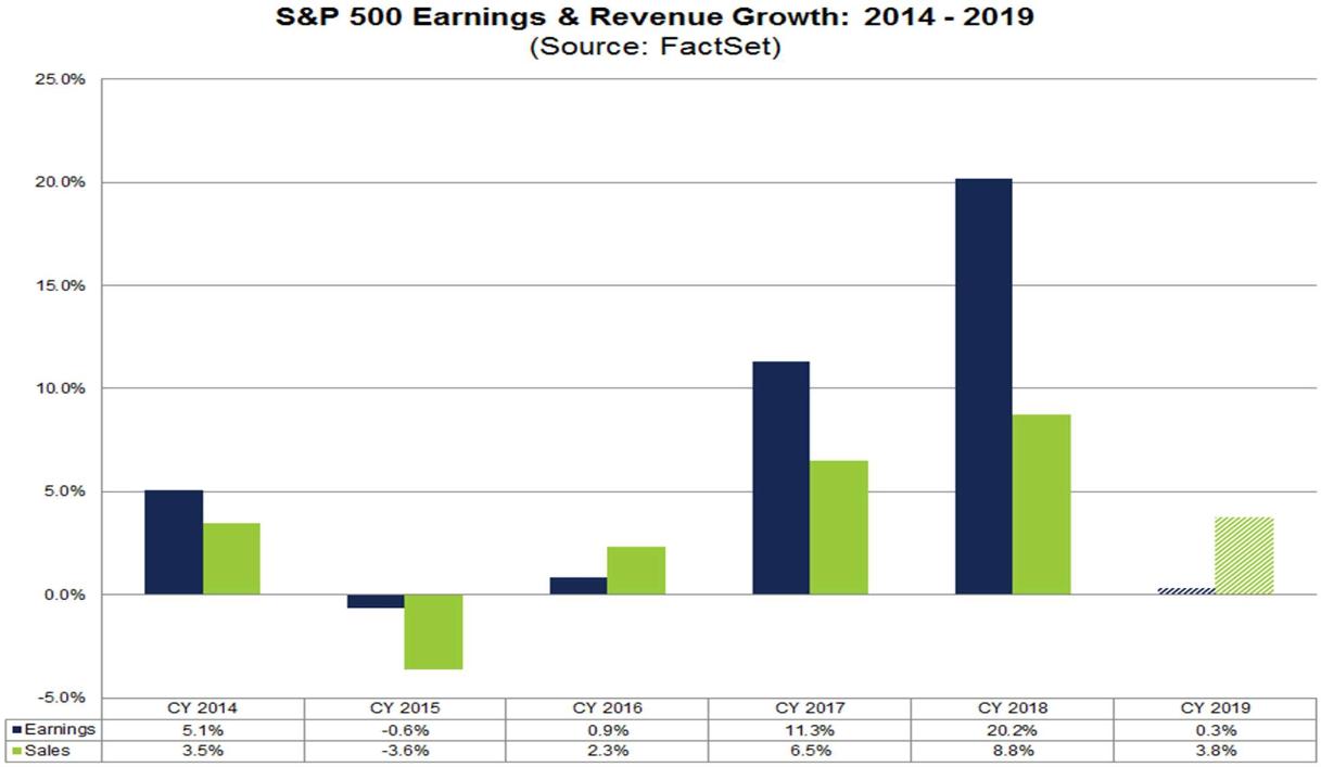 S&P 500 - Umsatz. und Gewinnwachstum