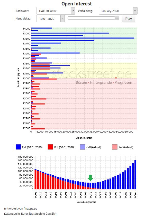 Verfallstagsdiagramm DAX Januar 2020