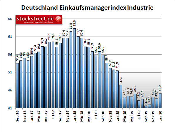 IHS Markit Einkaufsmanagerindex Deutschland Industrie