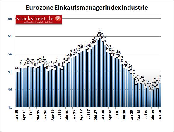 IHS Markit Einkaufsmanagerindex Eurozone Industrie