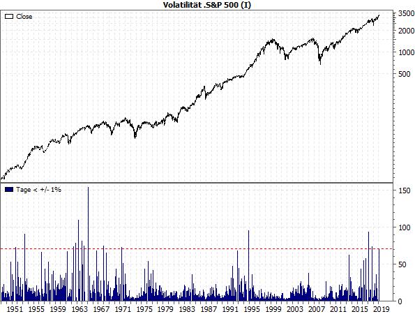 Volatilität S&P 500 (I)
