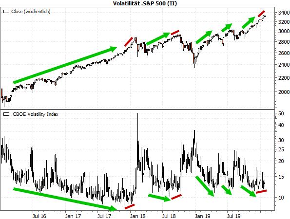 Volatilität S&P 500 (II)