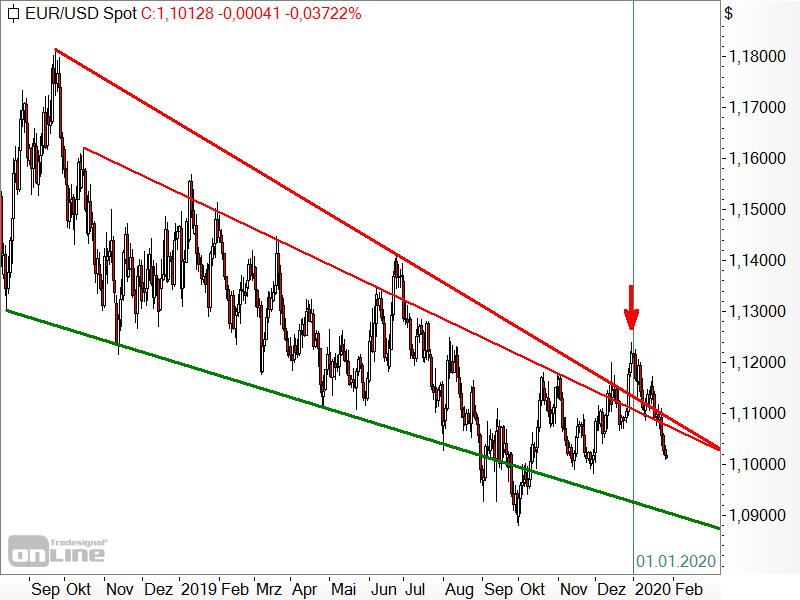 EUR/USD - Chartanalyse
