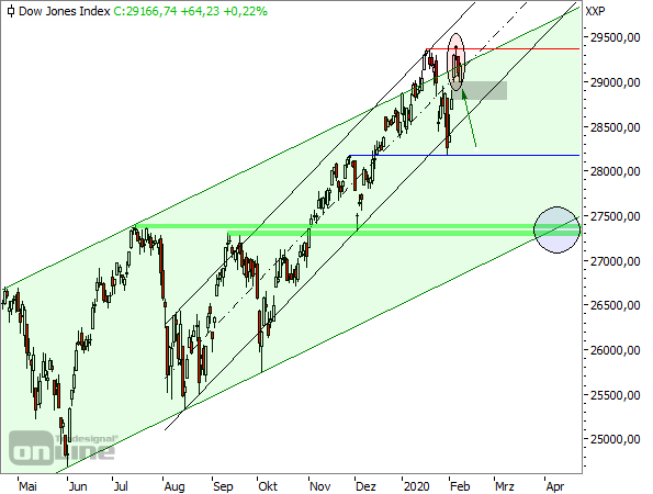 Dow Jones - Tageschart seit April 2019