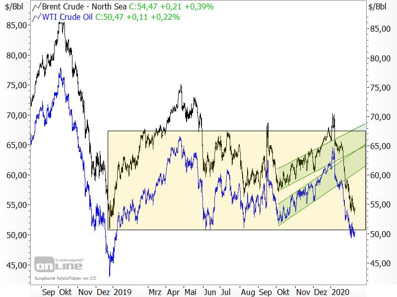 Chartanalyse der Ölpreise Brent und WTI