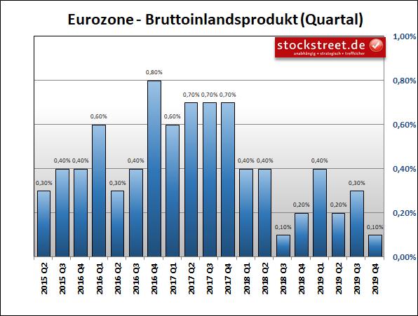 Bruttoinlandsprodukt (BIP) Eurozone