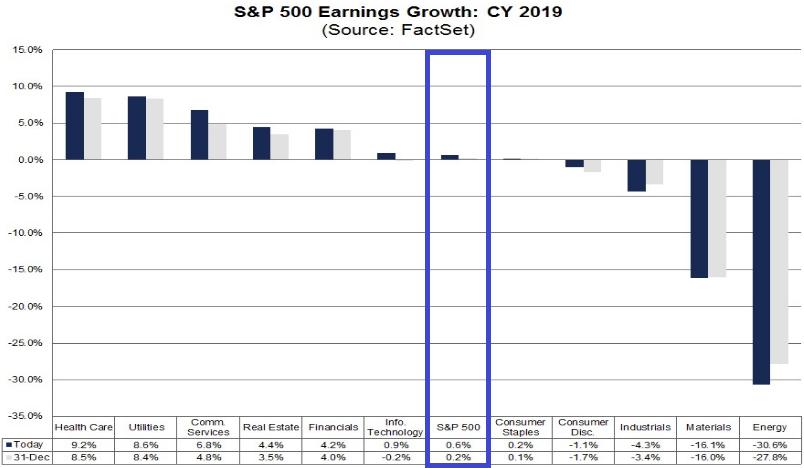 S&P 500: Gewinnwachstum im Gesamtjahr 2019