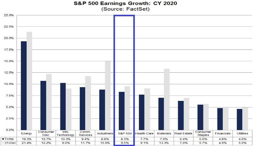 S&P 500: Gewinnerwartungen zum Gesamtjahr 2020